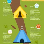 Guide du camping
